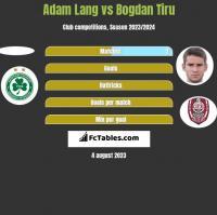 Adam Lang vs Bogdan Tiru h2h player stats