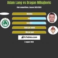 Adam Lang vs Dragan Mihajlovic h2h player stats