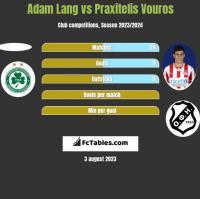 Adam Lang vs Praxitelis Vouros h2h player stats