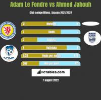Adam Le Fondre vs Ahmed Jahouh h2h player stats