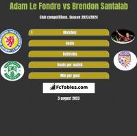 Adam Le Fondre vs Brendon Santalab h2h player stats
