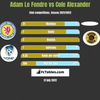 Adam Le Fondre vs Cole Alexander h2h player stats