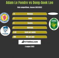 Adam Le Fondre vs Dong-Gook Lee h2h player stats