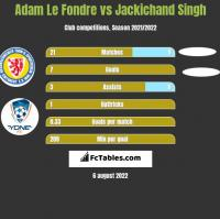 Adam Le Fondre vs Jackichand Singh h2h player stats
