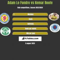 Adam Le Fondre vs Kemar Roofe h2h player stats
