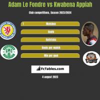 Adam Le Fondre vs Kwabena Appiah h2h player stats