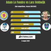 Adam Le Fondre vs Lars Veldwijk h2h player stats