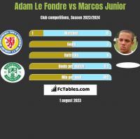 Adam Le Fondre vs Marcos Junior h2h player stats
