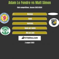 Adam Le Fondre vs Matt Simon h2h player stats
