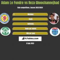 Adam Le Fondre vs Reza Ghoochannejhad h2h player stats