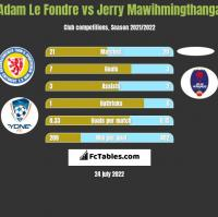 Adam Le Fondre vs Jerry Mawihmingthanga h2h player stats