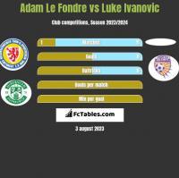 Adam Le Fondre vs Luke Ivanovic h2h player stats