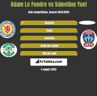 Adam Le Fondre vs Valentino Yuel h2h player stats