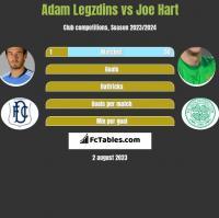 Adam Legzdins vs Joe Hart h2h player stats