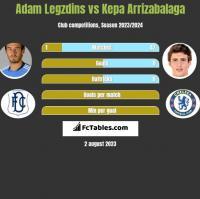 Adam Legzdins vs Kepa Arrizabalaga h2h player stats