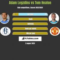 Adam Legzdins vs Tom Heaton h2h player stats