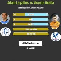 Adam Legzdins vs Vicente Guaita h2h player stats