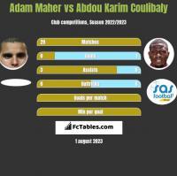 Adam Maher vs Abdou Karim Coulibaly h2h player stats