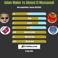 Adam Maher vs Ahmed El Messaoudi h2h player stats