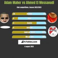 Adam Maher vs Ahmed El Messaoudi h2h player stats