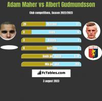 Adam Maher vs Albert Gudmundsson h2h player stats