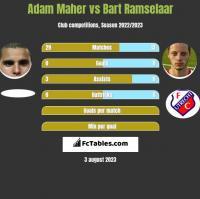 Adam Maher vs Bart Ramselaar h2h player stats