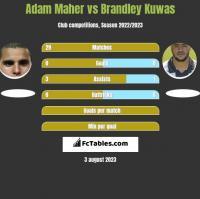 Adam Maher vs Brandley Kuwas h2h player stats