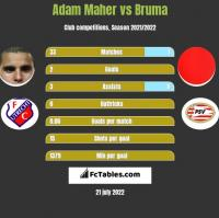 Adam Maher vs Bruma h2h player stats