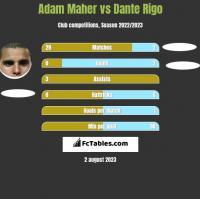 Adam Maher vs Dante Rigo h2h player stats