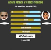 Adam Maher vs Dries Saddiki h2h player stats