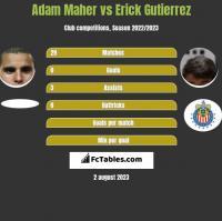 Adam Maher vs Erick Gutierrez h2h player stats