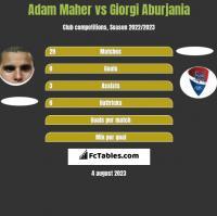 Adam Maher vs Giorgi Aburjania h2h player stats