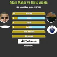 Adam Maher vs Haris Vuckic h2h player stats
