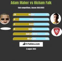 Adam Maher vs Hicham Faik h2h player stats