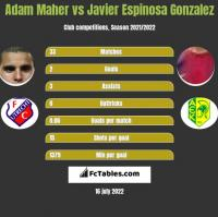 Adam Maher vs Javier Espinosa Gonzalez h2h player stats