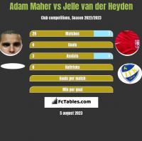 Adam Maher vs Jelle van der Heyden h2h player stats