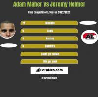 Adam Maher vs Jeremy Helmer h2h player stats