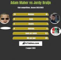 Adam Maher vs Jordy Bruijn h2h player stats