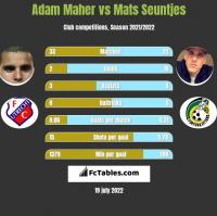 Adam Maher vs Mats Seuntjes h2h player stats
