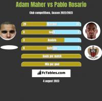 Adam Maher vs Pablo Rosario h2h player stats