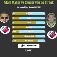 Adam Maher vs Sander van de Streek h2h player stats