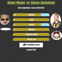 Adam Maher vs Simon Gustafson h2h player stats