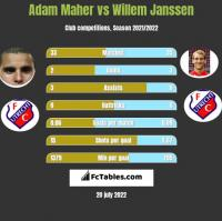 Adam Maher vs Willem Janssen h2h player stats