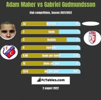 Adam Maher vs Gabriel Gudmundsson h2h player stats
