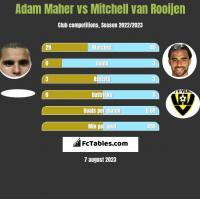 Adam Maher vs Mitchell van Rooijen h2h player stats