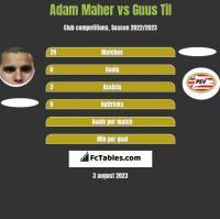 Adam Maher vs Guus Til h2h player stats