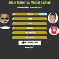 Adam Maher vs Michal Sadilek h2h player stats