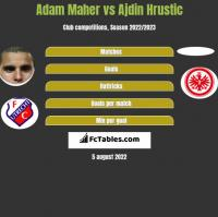 Adam Maher vs Ajdin Hrustic h2h player stats