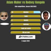 Adam Maher vs Rodney Kongolo h2h player stats