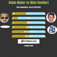 Adam Maher vs Mats Koehlert h2h player stats